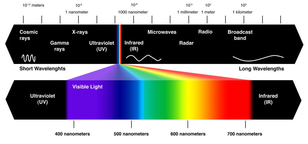 Visible- infrared-spectrum